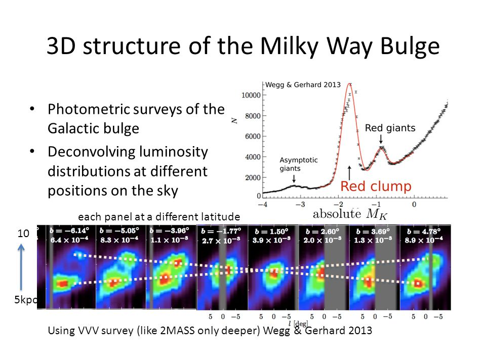 3D structure of the Milky Way Bulge
