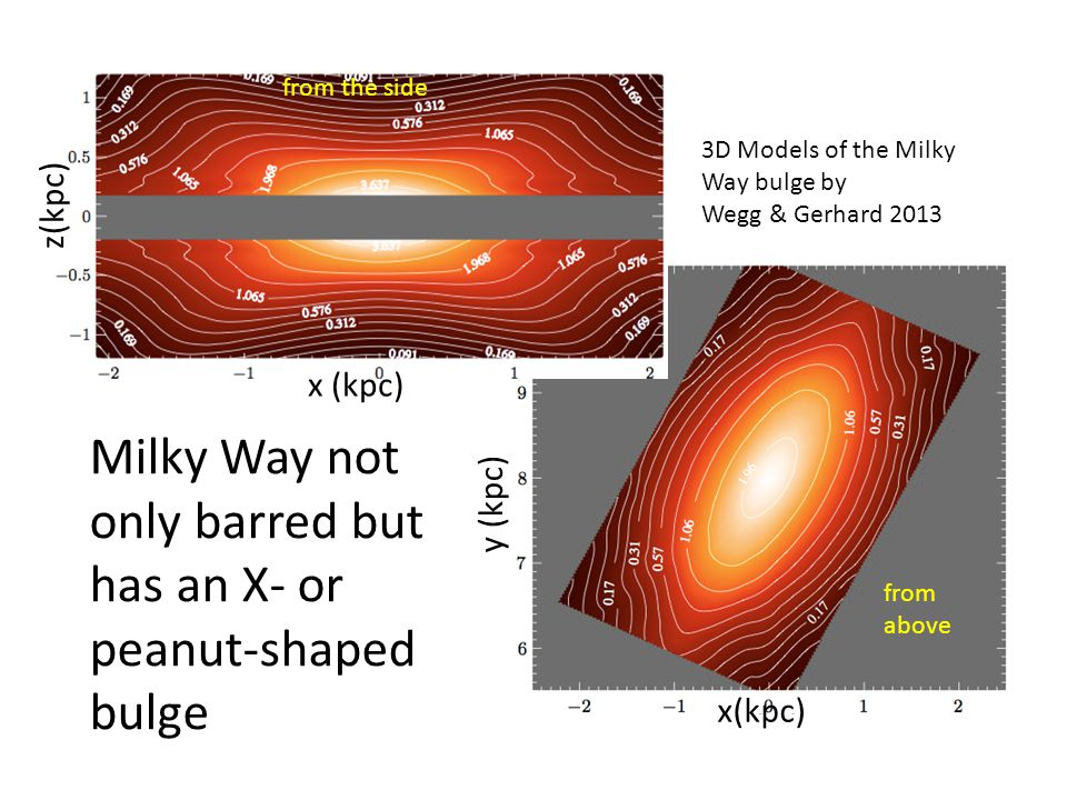 Milky Way not only barred but has an X- or peanut-shaped bulge