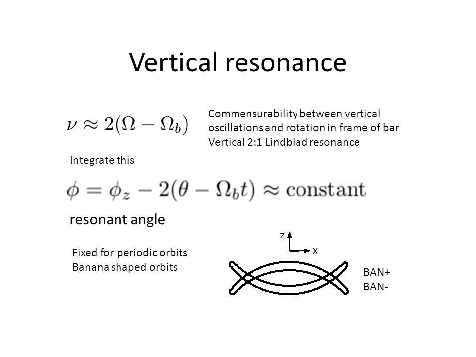 Vertical resonance resonant angle