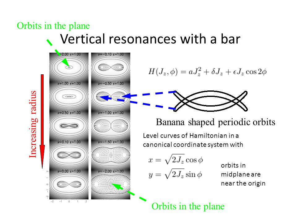 Vertical resonances with a bar