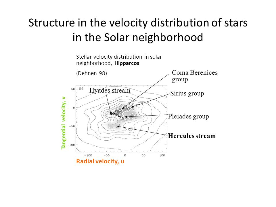 Structure in the velocity distribution of stars in the Solar neighborhood