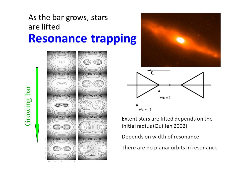 As the bar grows, stars are lifted Resonance trapping