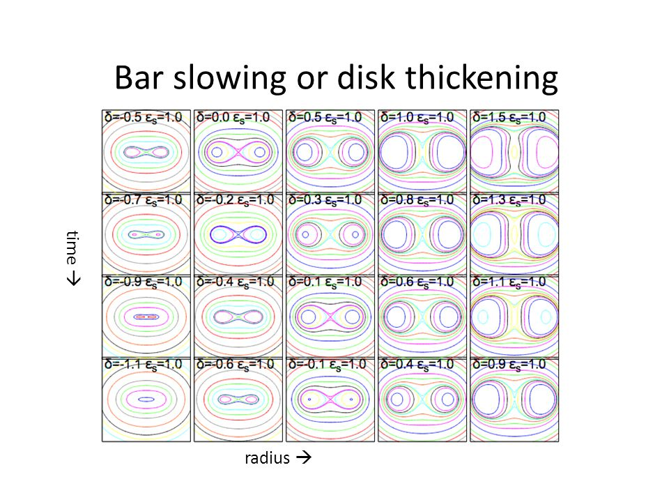 Bar slowing or disk thickening
