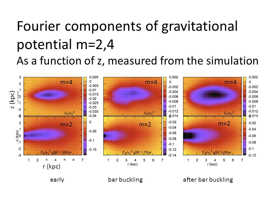 Fourier components of gravitational potential m=2,4 As a function of z, measured from the simulation