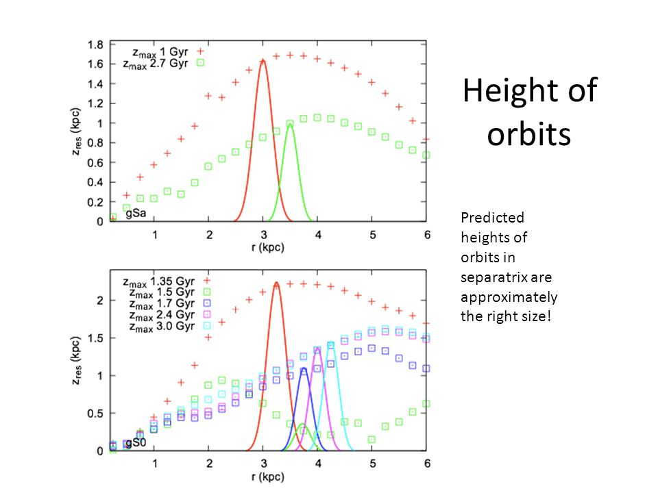Height of orbits Predicted heights of orbits in separatrix are approximately the right size!
