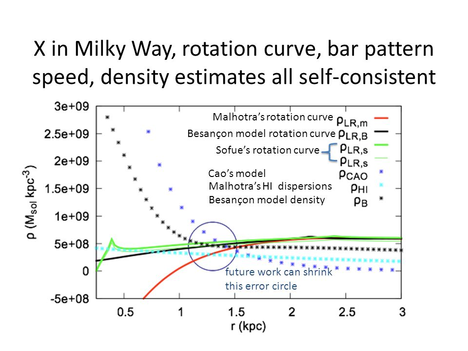 X in Milky Way, rotation curve, bar pattern speed, density estimates all self-consistent