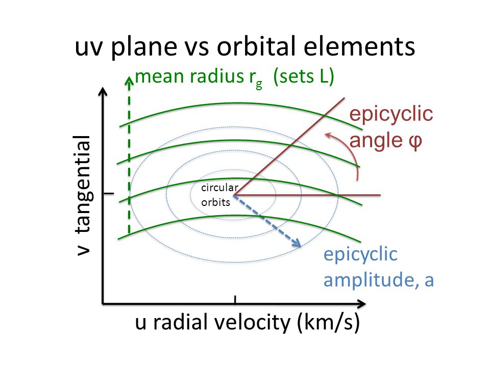 uv plane vs orbital elements