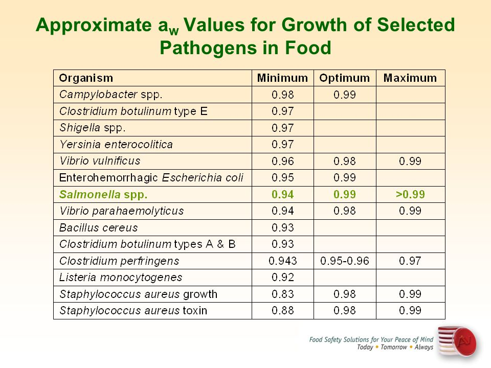 Approximate aw Values for Growth of Selected Pathogens in Food