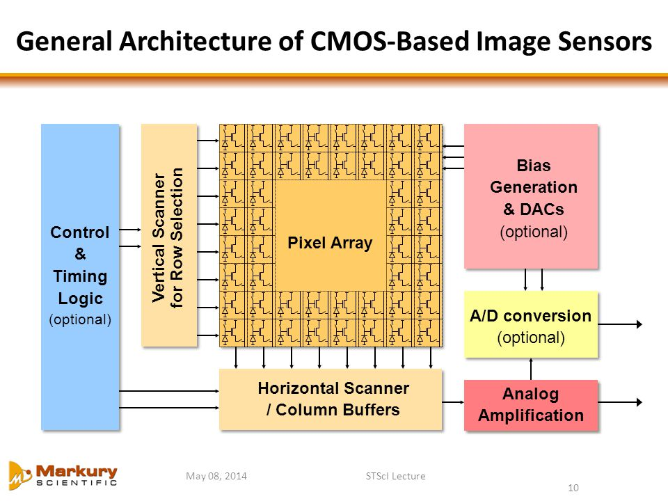 General Architecture of CMOS-Based Image Sensors