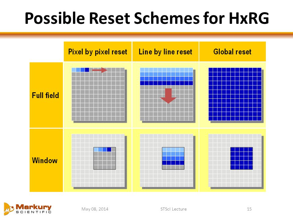 Possible Reset Schemes for HxRG