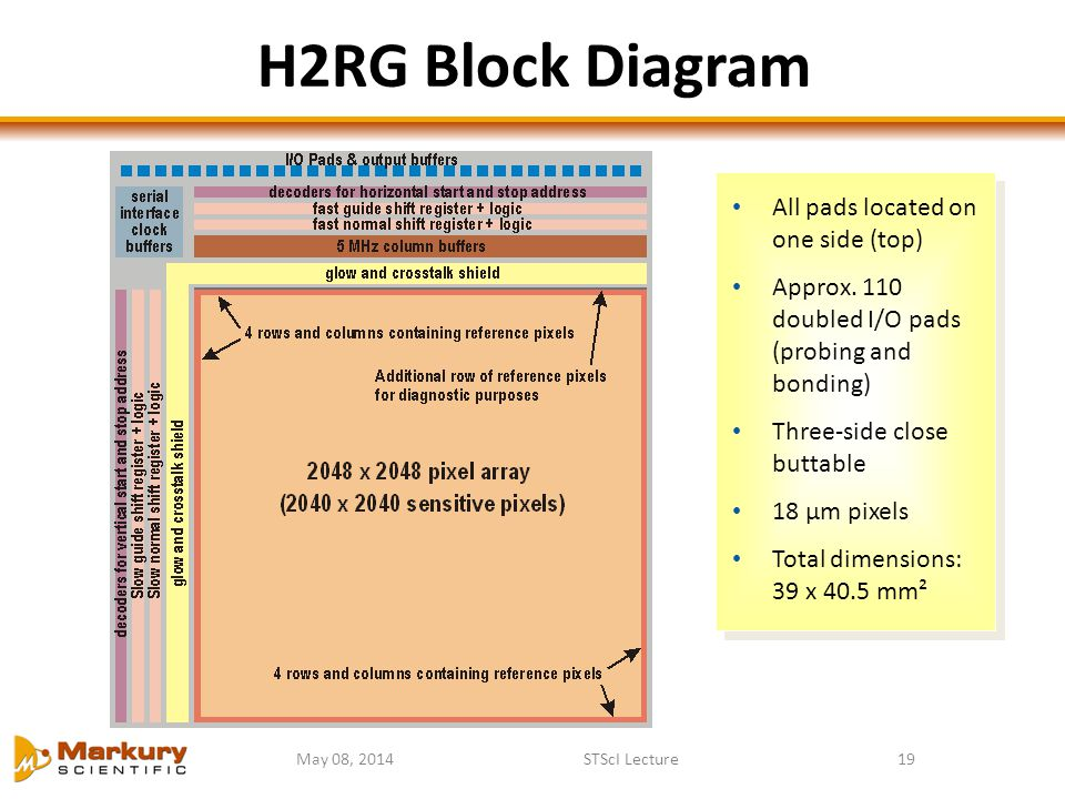 H2RG Block Diagram All pads located on one side (top)