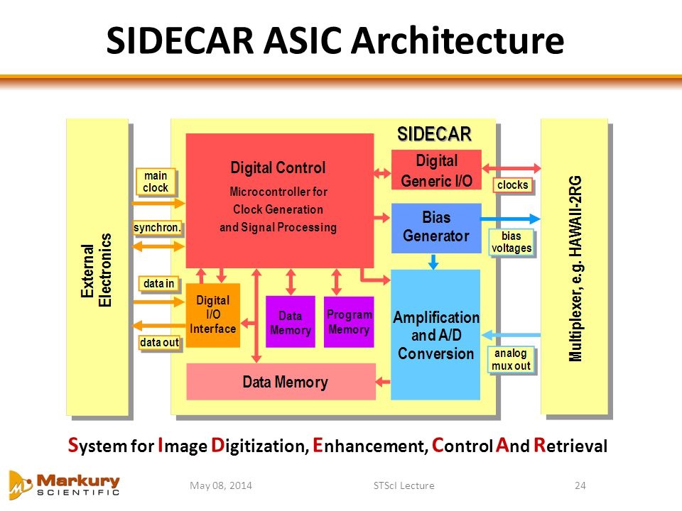 SIDECAR ASIC Architecture
