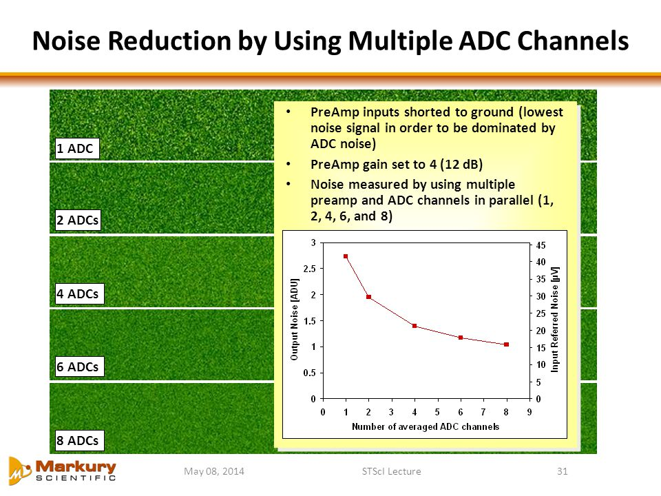 Noise Reduction by Using Multiple ADC Channels
