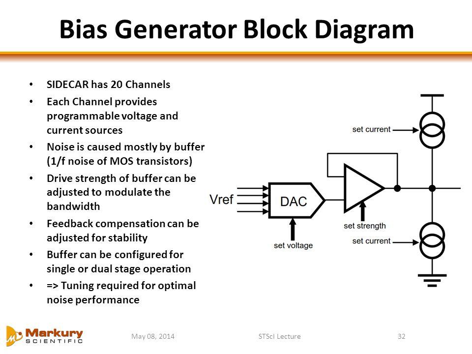 Bias Generator Block Diagram