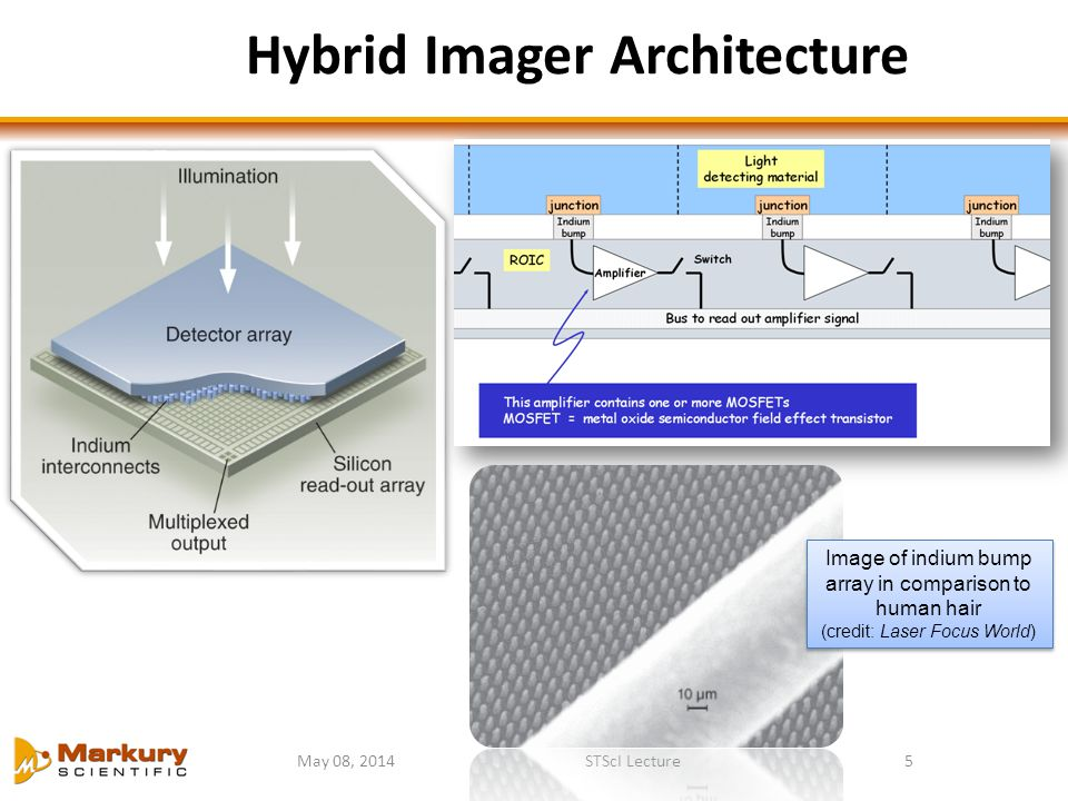 Hybrid Imager Architecture