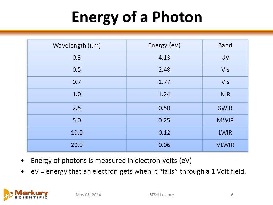 Energy of a Photon Wavelength (m) Energy (eV) Band. 0.3. 4.13. UV. 0.5. 2.48. Vis. 0.7. 1.77.