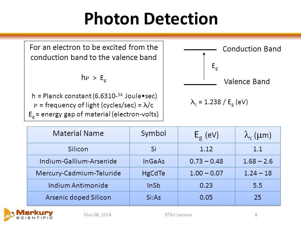 Photon Detection Eg (eV) c (m)