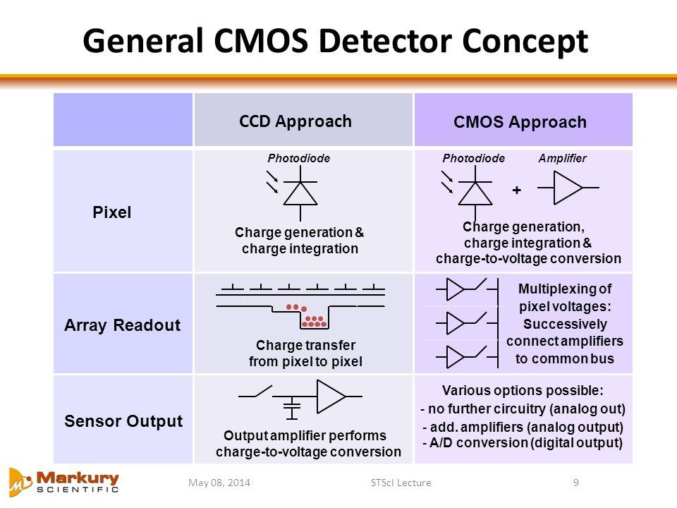 General CMOS Detector Concept