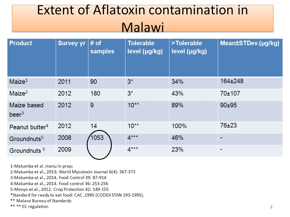 Extent of Aflatoxin contamination in Malawi