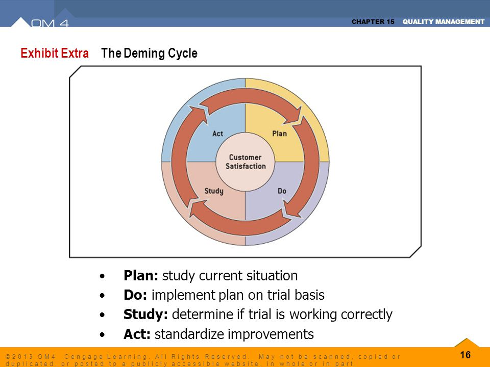 Exhibit Extra The Deming Cycle