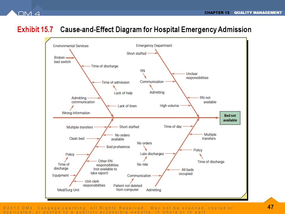 Exhibit 15.7 Cause-and-Effect Diagram for Hospital Emergency Admission