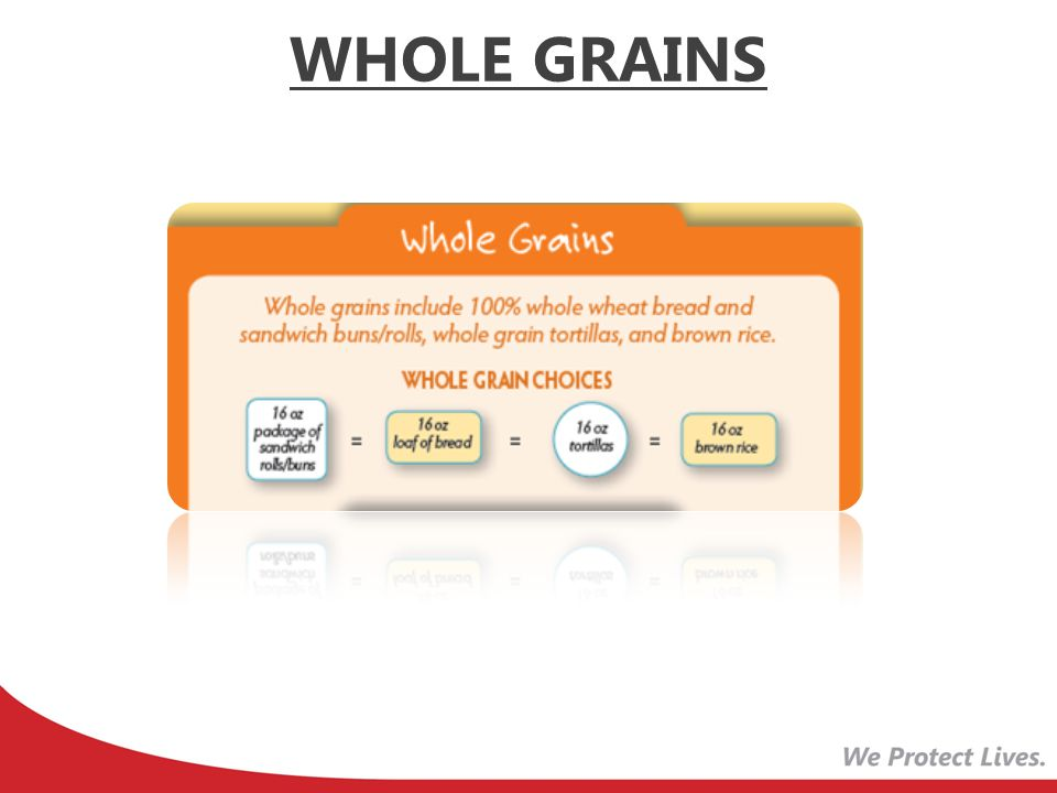 WHOLE GRAINS Revised Graphic showing that each form of Whole Grain is equal to the other.