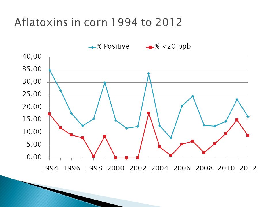 Aflatoxins in corn 1994 to 2012