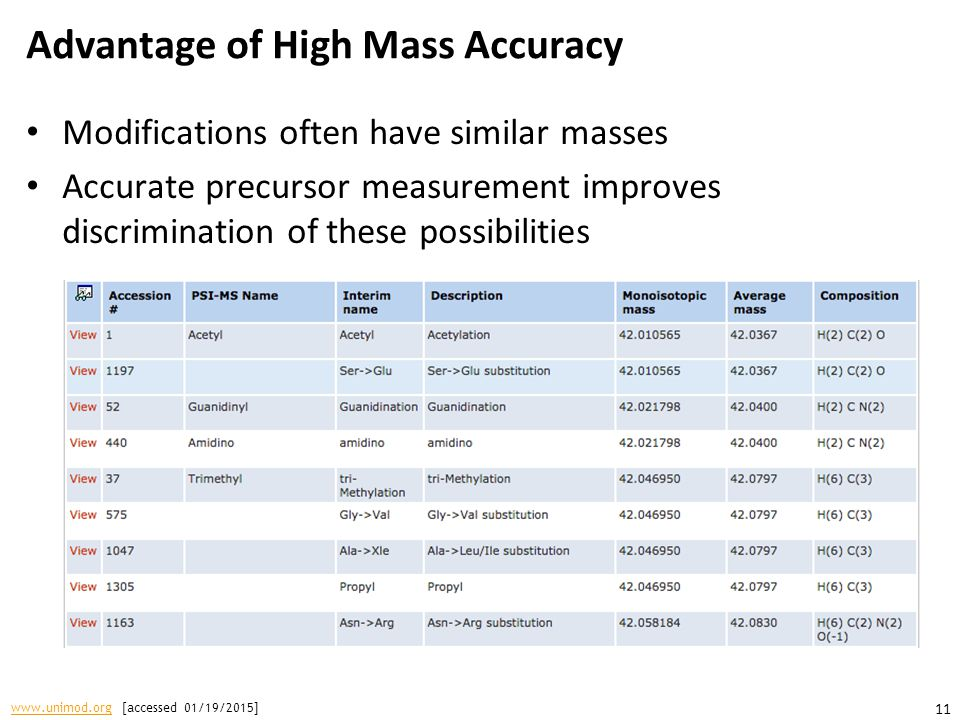 Advantage of High Mass Accuracy