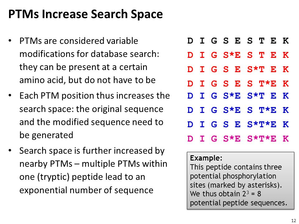 PTMs Increase Search Space