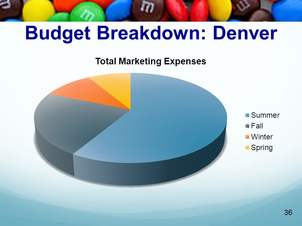 Budget Breakdown: Denver