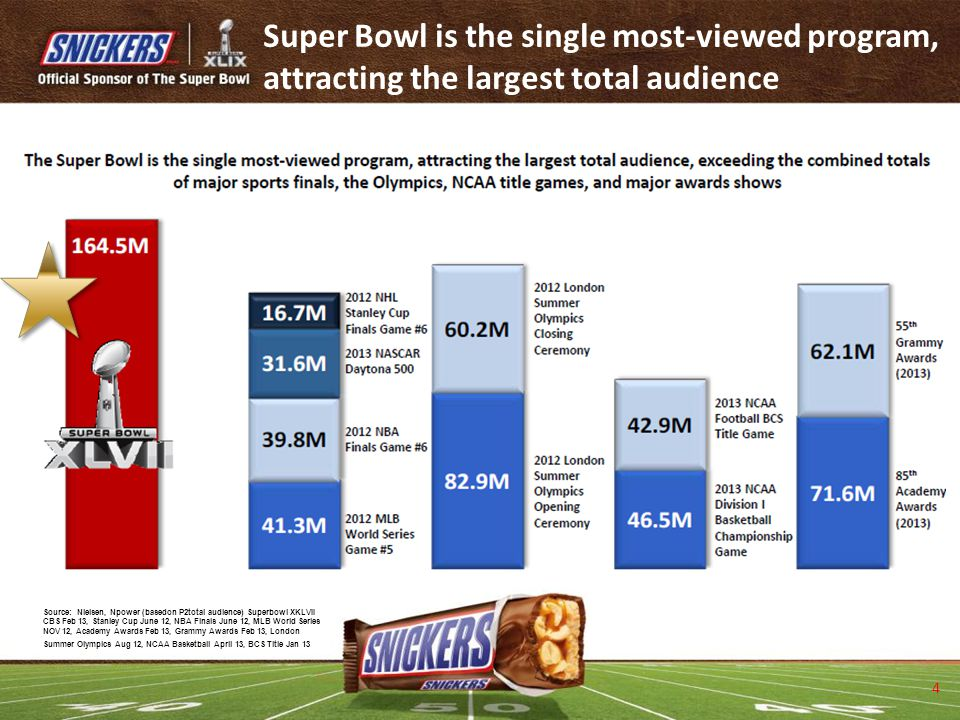 Super Bowl is the single most-viewed program, attracting the largest total audience