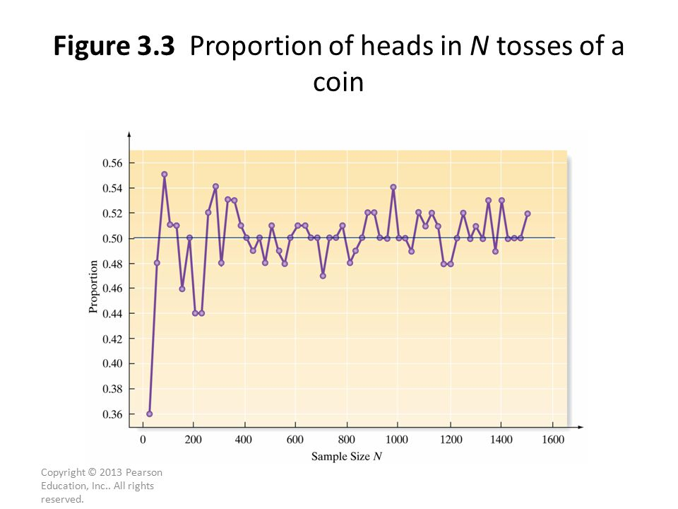 Figure 3.3 Proportion of heads in N tosses of a coin