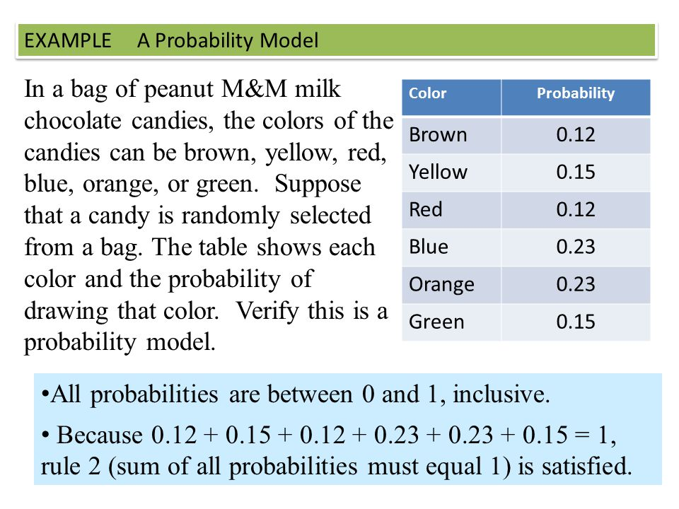All probabilities are between 0 and 1, inclusive.