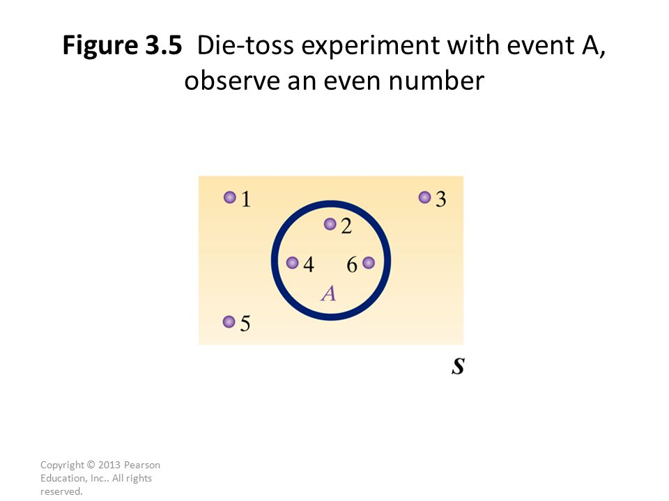 Figure 3.5 Die-toss experiment with event A, observe an even number