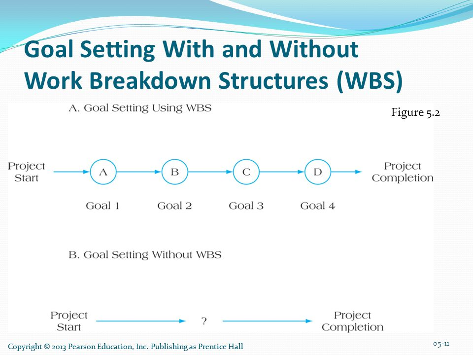 Goal Setting With and Without Work Breakdown Structures (WBS)
