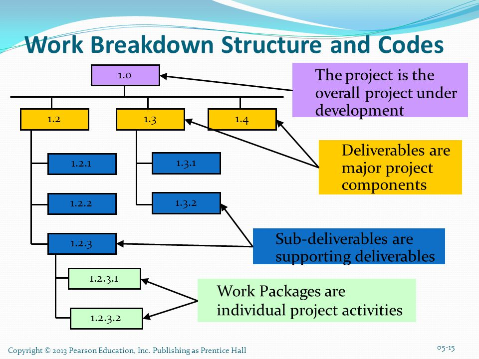 Work Breakdown Structure and Codes