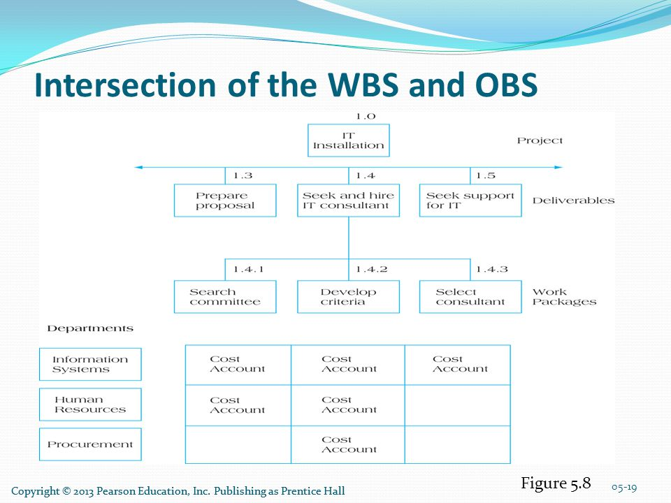 Intersection of the WBS and OBS