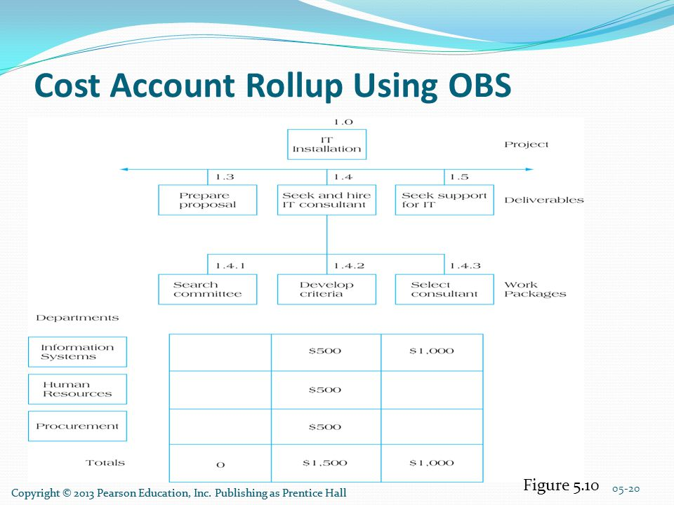 Cost Account Rollup Using OBS