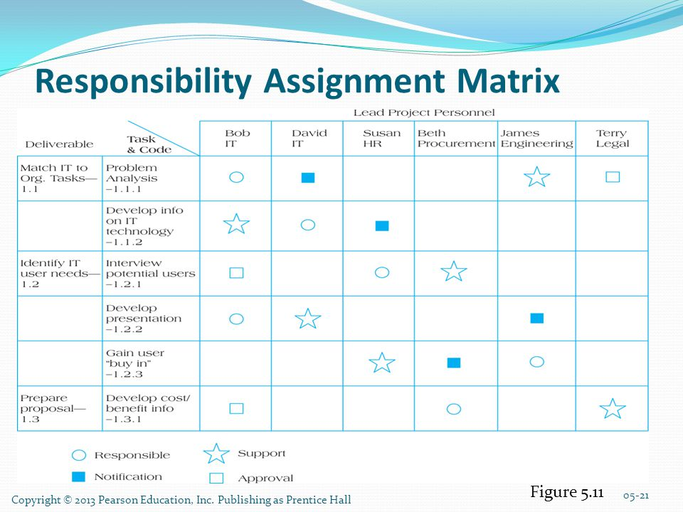 responsibility assignment matrix That's cool, because even if we make the main article responsibility assignment matrix, the raci matrix will still redirect there however.