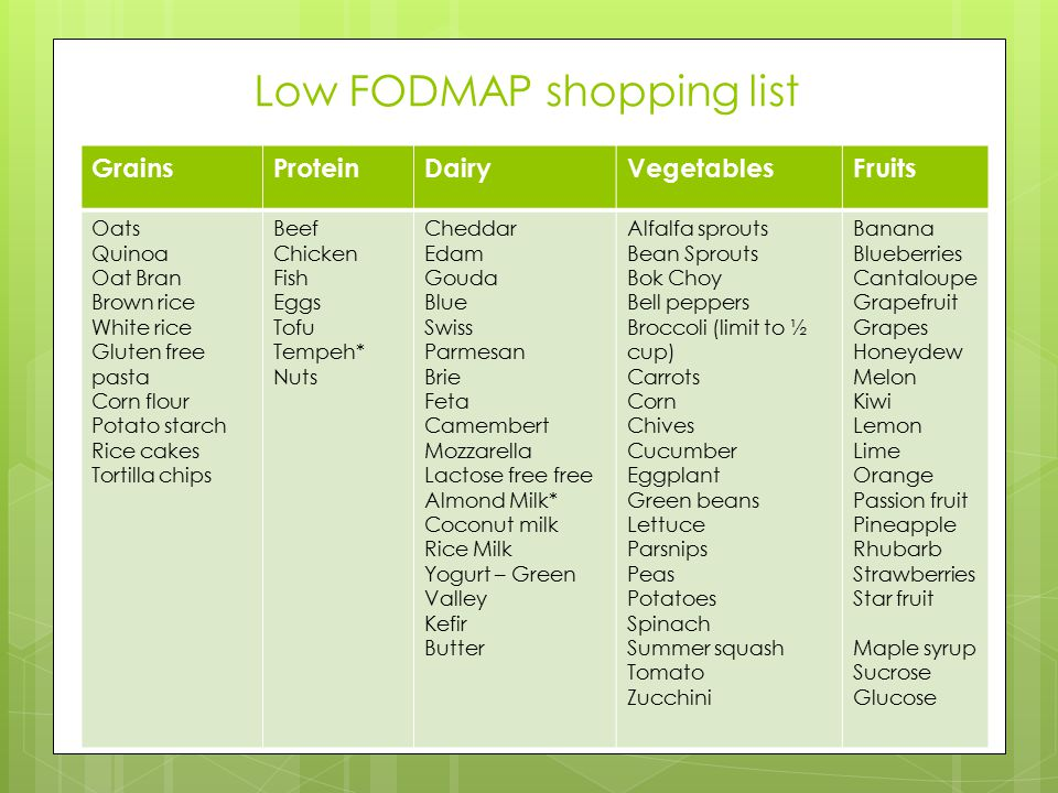 Low FODMAP shopping list
