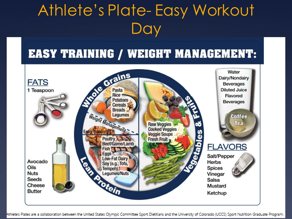 Athlete's Plate- Easy Workout Day
