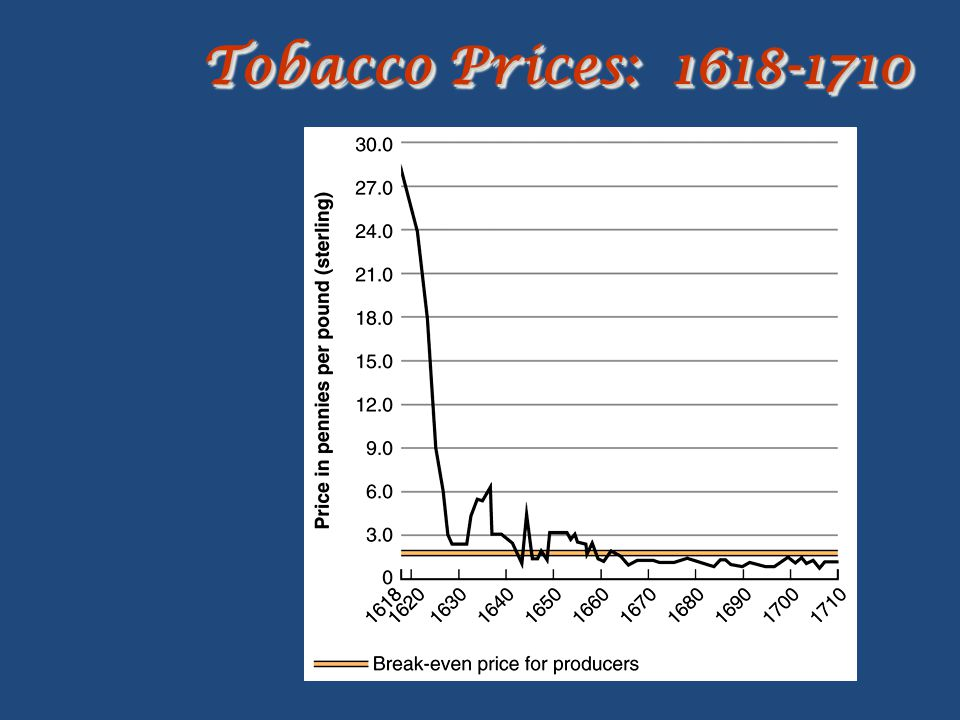 Tobacco Prices: 1618-1710
