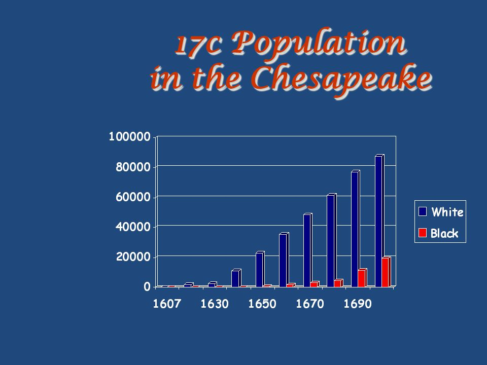 17c Population in the Chesapeake