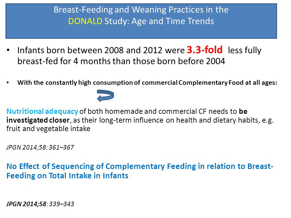Breast-Feeding and Weaning Practices in the DONALD Study: Age and Time Trends