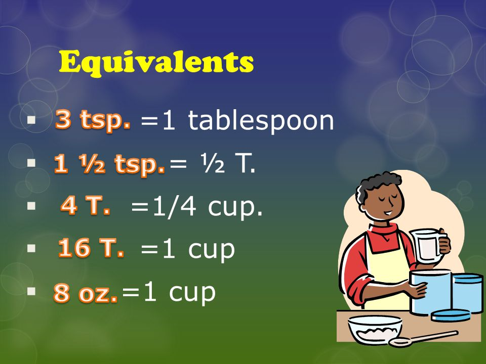 Equivalents =1 tablespoon = ½ T. =1/4 cup. =1 cup 3 tsp. 1 ½ tsp. 4 T.