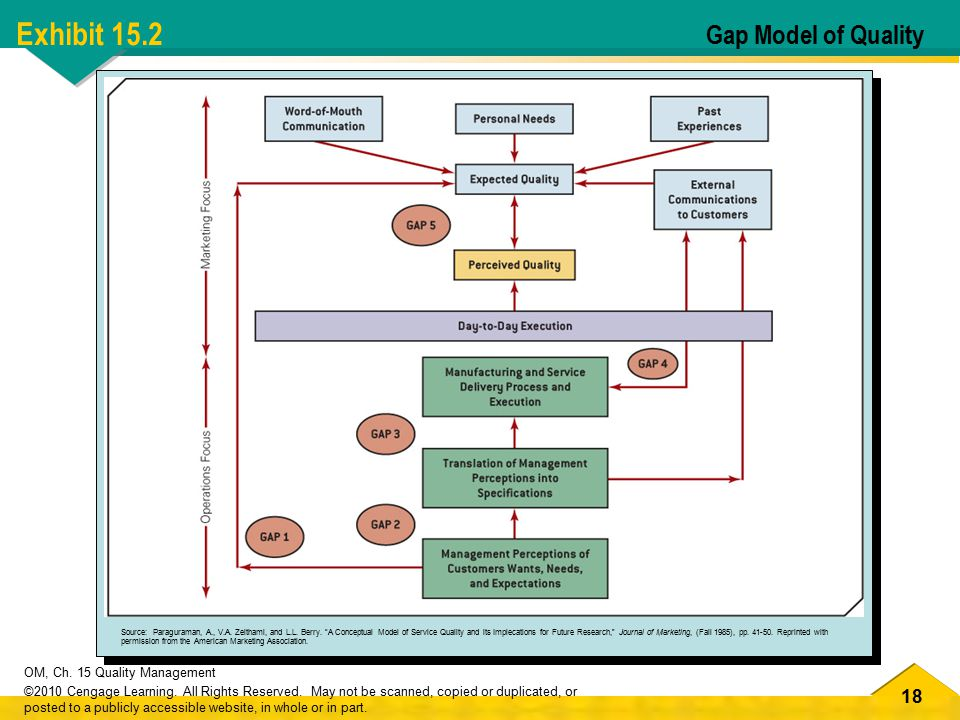 Exhibit 15.2 Gap Model of Quality
