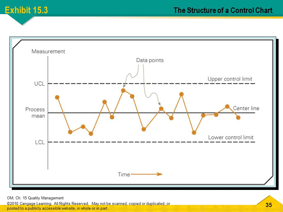 Exhibit 15.3 The Structure of a Control Chart