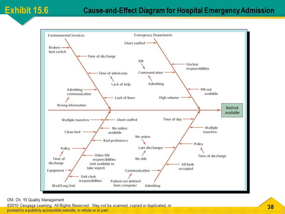 Exhibit 15.6 Cause-and-Effect Diagram for Hospital Emergency Admission