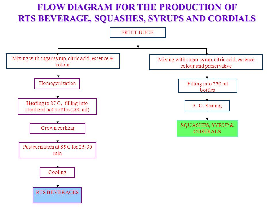 FLOW DIAGRAM FOR THE PRODUCTION OF