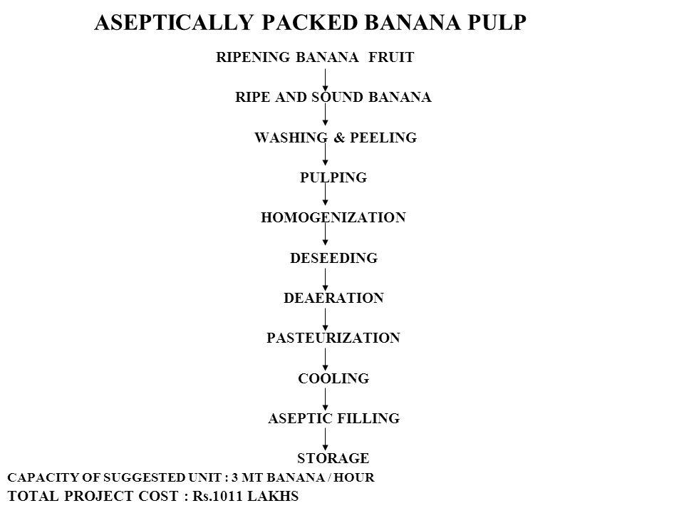 ASEPTICALLY PACKED BANANA PULP